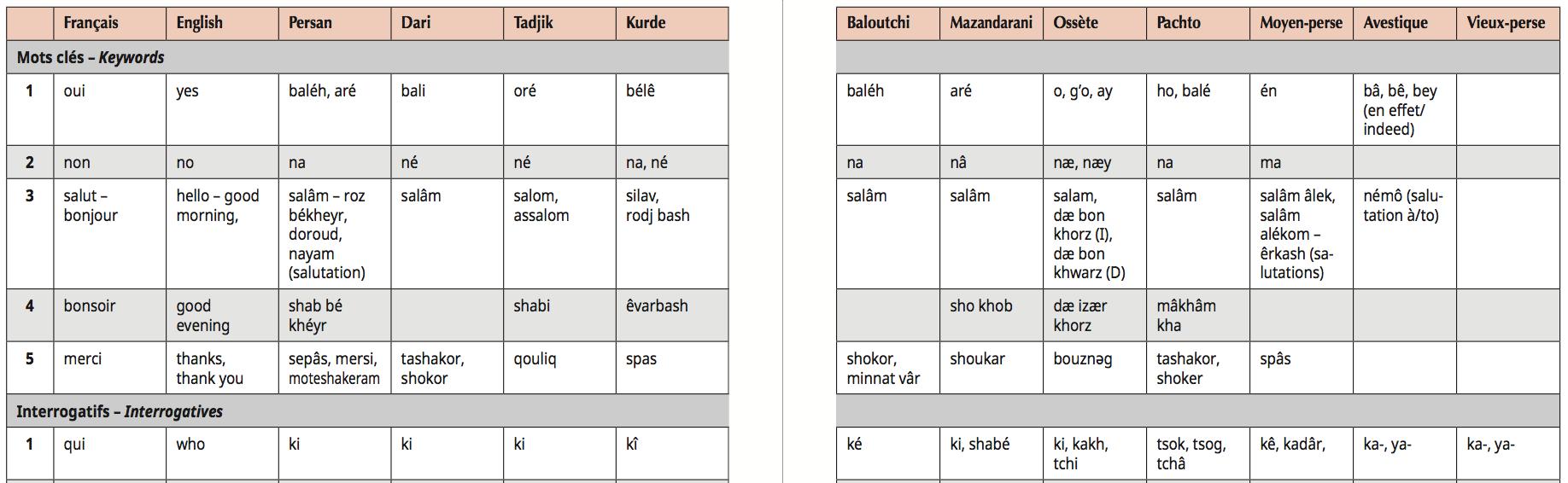 Lexique des langues iraniennes : pages 6 et 7